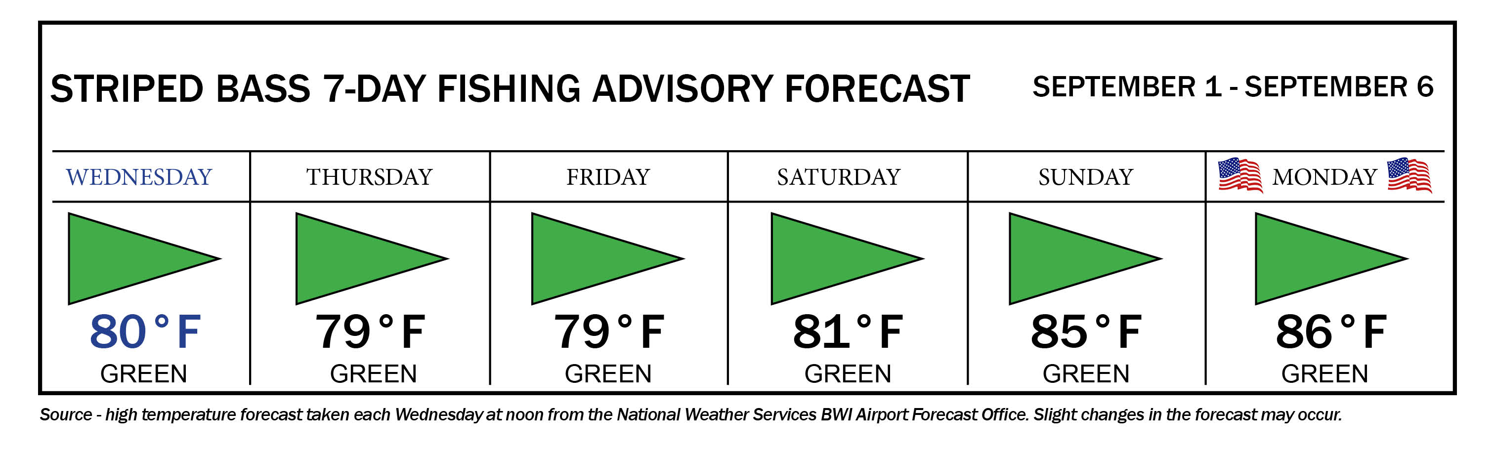 Image of striped bass 7-day fishing advisory forecast, with green flags Wednesday through Saturday, yellow flags Sunday and Monday, and a green flag Tuesday