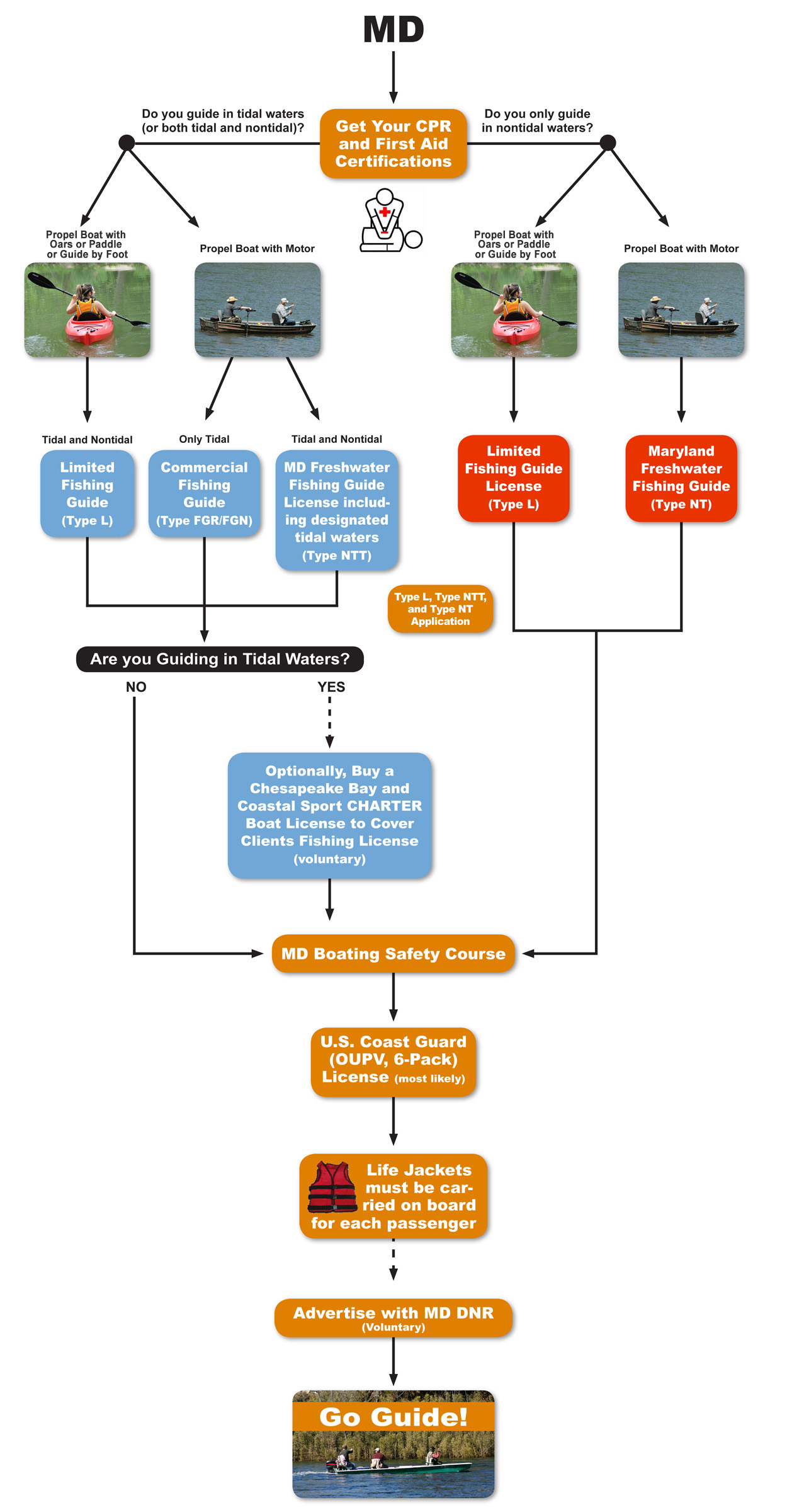 How to become a Guide Flowchart