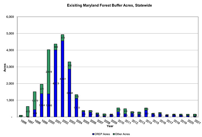 Maryland Forest Buffer Acres by Year