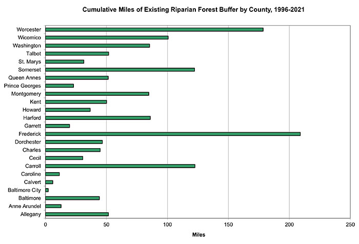Chart of Riparian Forest Buffer Miles Established by County