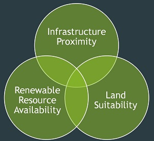 Venn diagram of Infrastructure Proximity, Renewable Resource Availability and Land Suitability