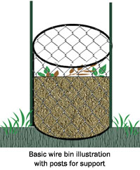 Basic wire bin illustration with posts for support