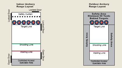 nasp_safetydiagrams of indoor \u0026 outdoor archery range layouts courtesy arrowsport
